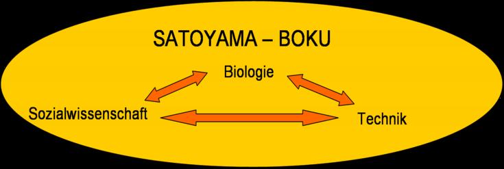 Beste Uni Für Biologie